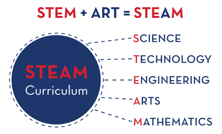 STEAM: Science, Technology, Engineering, Arts, and Mathematics
